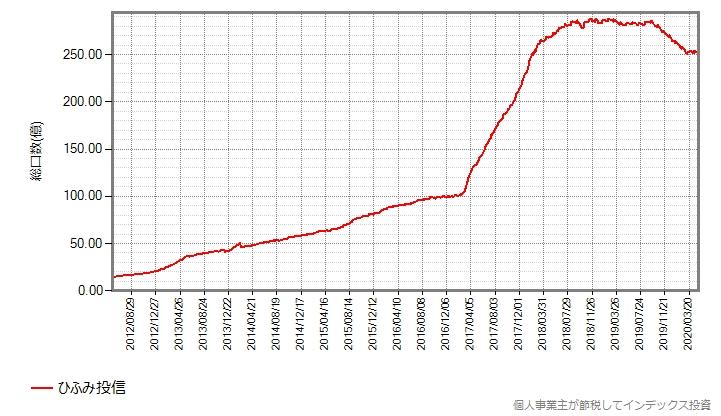 ひふみ投信の総口数の推移グラフ