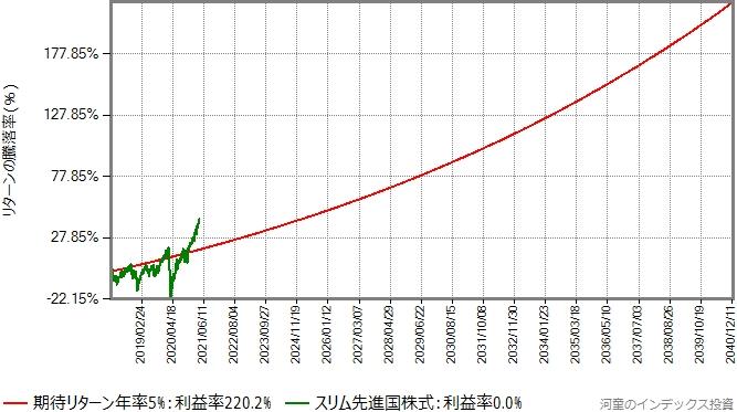 期待リターン年率5%で数学的に発生させたものとスリム先進国株式のリターンのグラフ