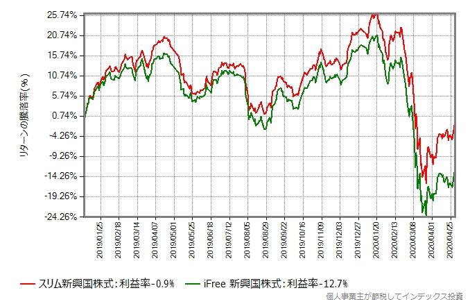 スリム新興国株式とiFree 新興国株式のリターン比較グラフ