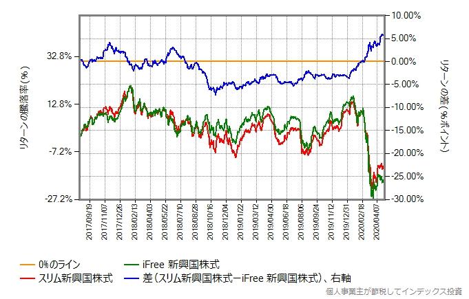 スリム新興国株式の設定直後を避けた2017年8月15日からの比較グラフ