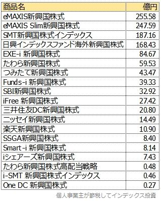 主なローコスト新興国株式インデックスファンドを純資産総額順に並べた表