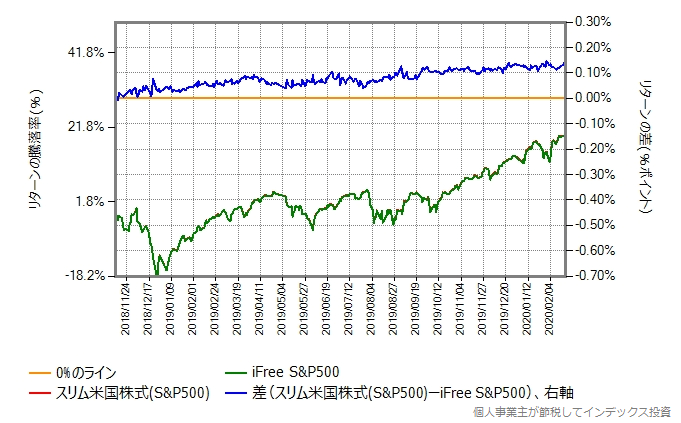 2018年11月12日から、株価暴落開始前の2020年2月20日までの、iFree S&P500とスリム米国株式のリターン比較グラフ