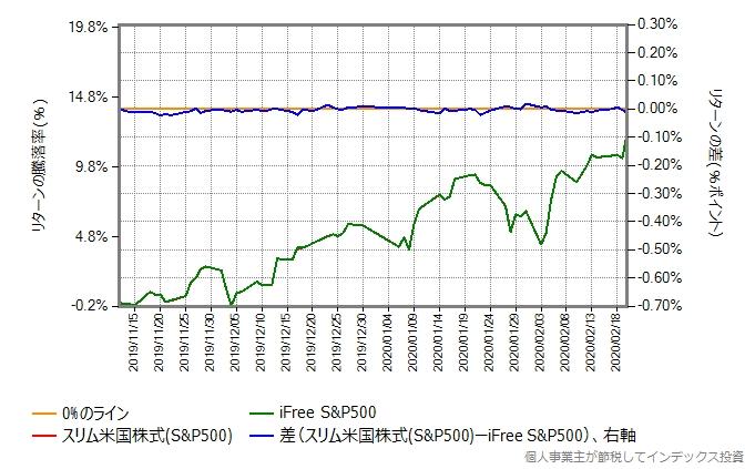 2019年11月12日から、株価暴落開始前の2020年2月20日までの、iFree S&P500とスリム米国株式のリターン比較グラフ