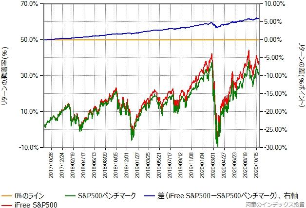 iFree S&P500の設定日直後を避けた、2017年9月15日から2020年10月30日までの、ベンチマークとのリターン比較グラフ