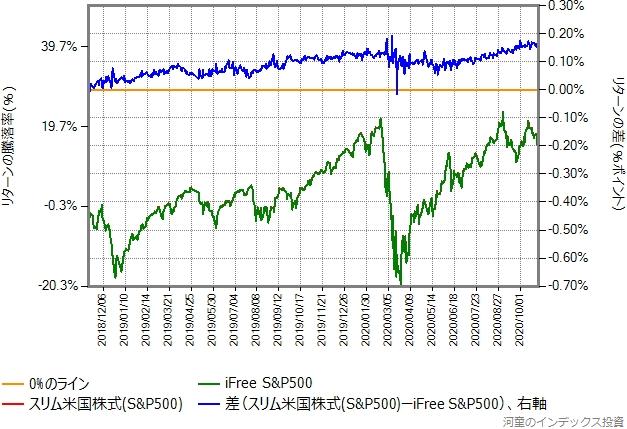 2018年11月12日から2020年10月30日までの、iFree S&P500とスリム米国株式のリターン比較グラフ