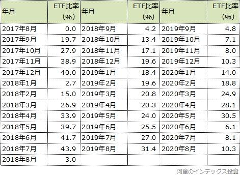 ETF比率の推移表