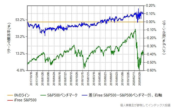 iFree S&P500の設定日直後を避けた、2017年9月15日から2020年4月30日までの、ベンチマークとのリターン比較グラフ