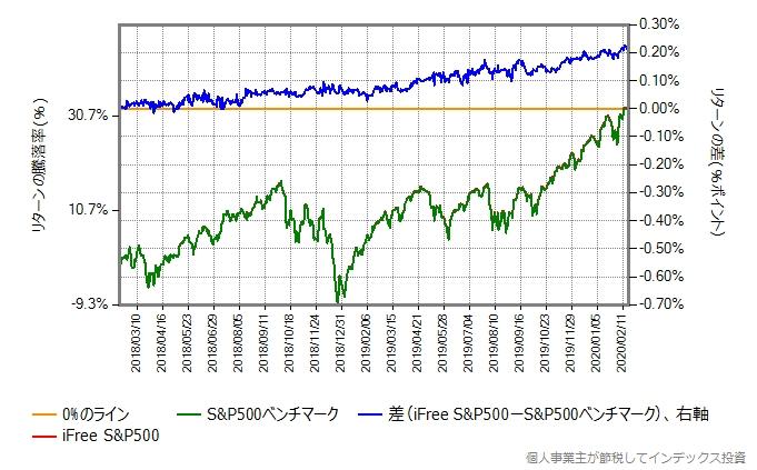 2018年2月13日から、株価暴落が開始する直前の2020年2月20日までの比較グラフ