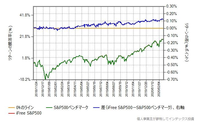2018年11月12日から、株価暴落開始前の2020年2月20日までの、iFree S&P500とベンチマークの比較グラフ