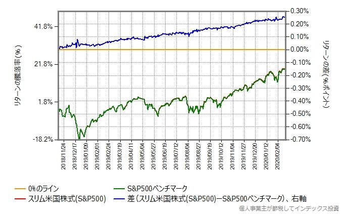 2018年11月12日から、株価暴落開始前の2020年2月20日までの、スリム米国株式とベンチマークの比較グラフ