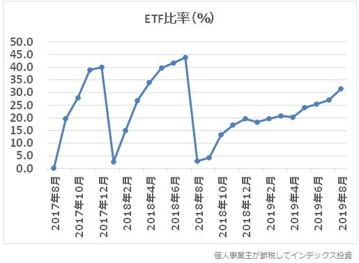 ETF比率の推移グラフ