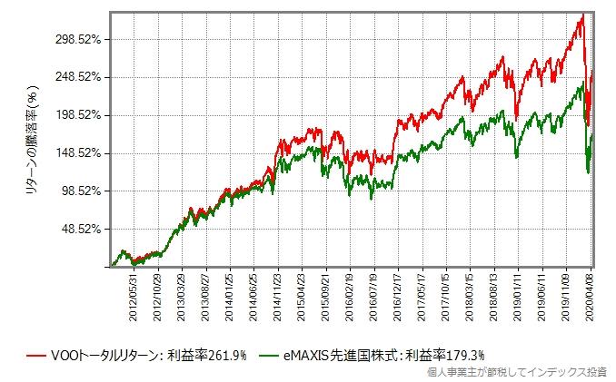 eMAXIS先進国株式と、S&P500インデックスファンドのリターン比較グラフ
