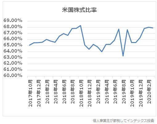2017年10月から2020年3月までの、eMAXIS先進国株式の米国比率のグラフ
