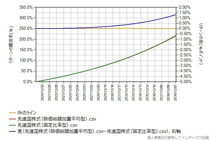 時価総額加重平均型と固定比率型のリターン比較グラフ