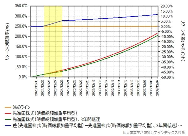 米国以外が3年間低迷した場合のシミュレーション結果のグラフ