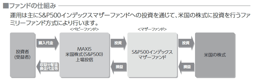 MAXIS米国株式(S&P500)の仕組み