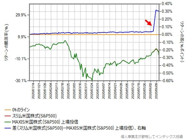 MAXIS米国株式(S&P500)の設定来のスリム米国株式(S&P500)とのリターン比較グラフ
