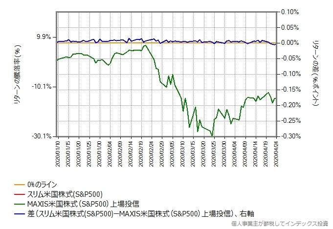 スリム米国株式のリターンを年率0.12%ポイント増量したものとの比較グラフ