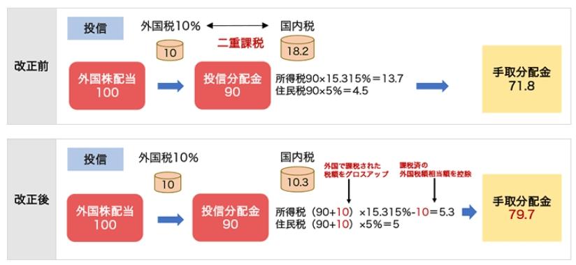 配当金への課税の違いを説明している楽天証券の図