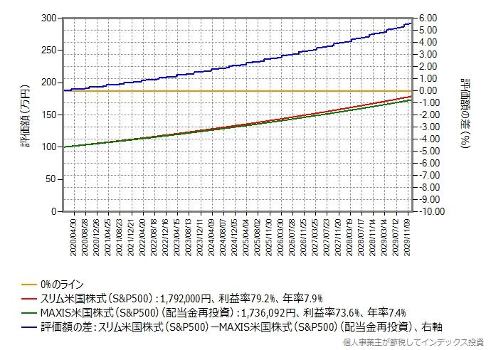 税引き前評価額の比較グラフ