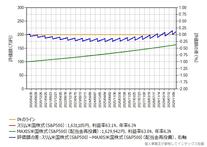 税引き後評価額の比較グラフ