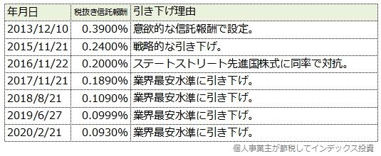 ニッセイ外国株式の信託報酬引き下げ履歴表