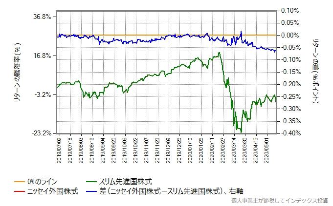 ニッセイ外国株式とスリム先進国株式の2019年6月27日から2020年5月15日までのリターン比較グラフ