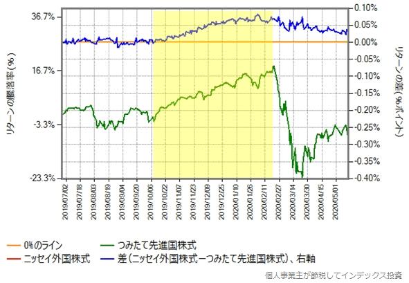 ニッセイ外国株式と、税抜き信託報酬が0.2%のつみたて先進国株式とのリターン比較グラフ