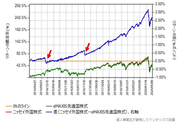 ニッセイ外国株式とeMAXIS先進国株式のリターン比較グラフ