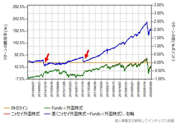 ニッセイ外国株式とFunds-i 外国株式のリターン比較グラフ