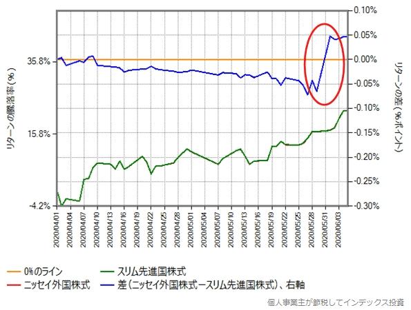 2020年4月1日から6月5日のニッセイ外国株式とスリム先進国株式のリターン比較グラフ