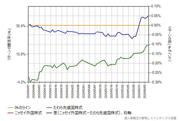 2020年4月1日から6月5日のニッセイ外国株式とたわら先進国株式のリターン比較グラフ