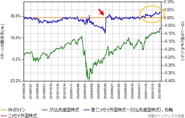 ニッセイ外国株式とスリム先進国株式の2019年6月27日から2021年1月15日までのリターン比較グラフ