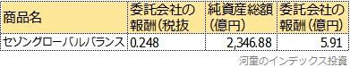 セゾングローバルバランスの売上表