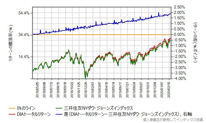 三井住友NYダウ・ジョーンズ・インデックスとDIAトータルリターンとの比較グラフ