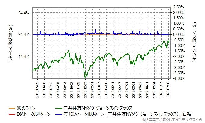 三井住友NYダウ・ジョーンズ・インデックスとDIAトータルリターンの運用コストを増量したものとの比較グラフ