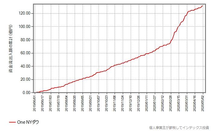 One NYダウの資金流出入額の累計