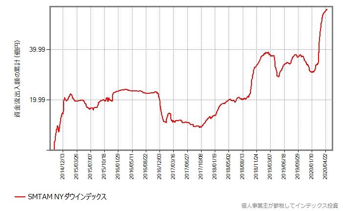 SMTAM NYダウインデックスの資金流出入額の累計