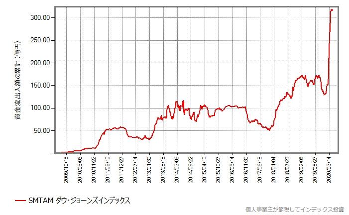 SMTAM ダウ・ジョーンズインデックスの資金流出入額の累計