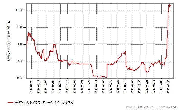 三井住友NYダウ・ジョーンズインデックスの資金流出入額の累計