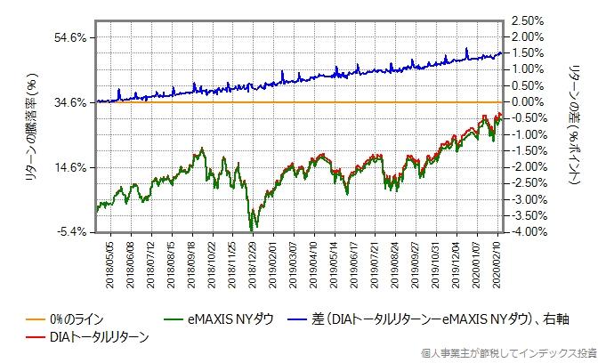 eMAXIS NYダウとDIAトータルリターンとの比較グラフ