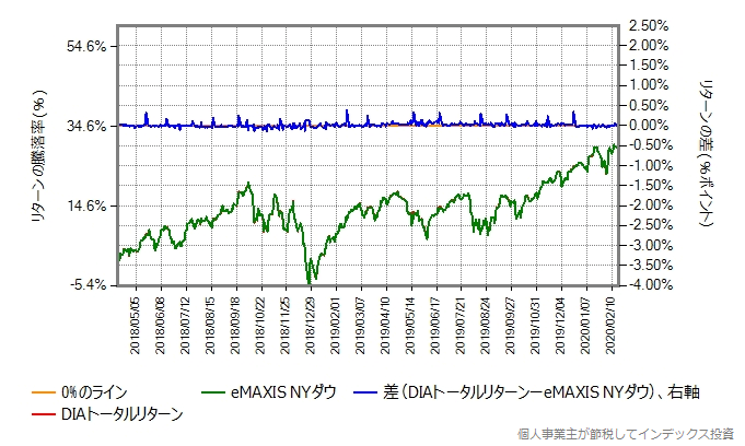 eMAXIS NYダウとDIAトータルリターンの運用コストを増量したものとの比較グラフ