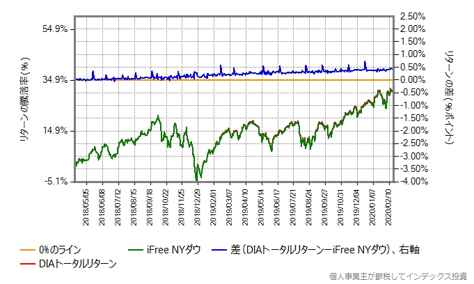 iFree NYダウとDIAトータルリターンとの比較グラフ