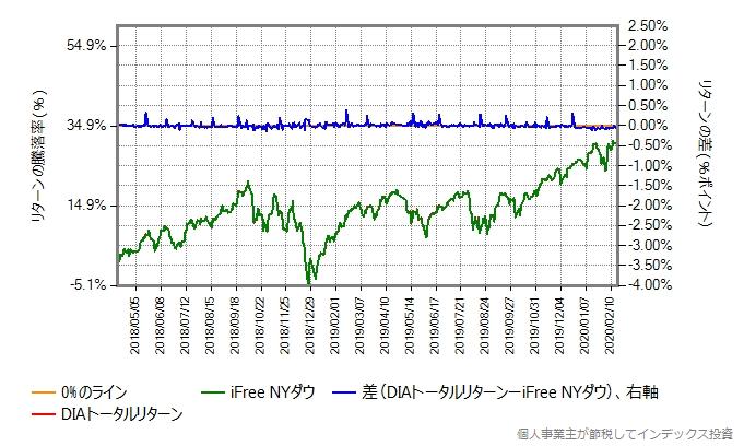 iFree NYダウとDIAトータルリターンの運用コストを増量したものとの比較グラフ