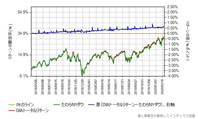 たわらNYダウとDIAトータルリターンとの比較グラフ