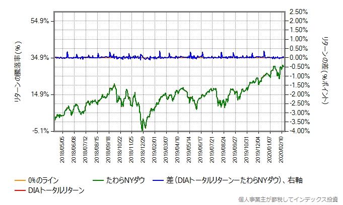 たわらNYダウとDIAトータルリターンの運用コストを増量したものとの比較グラフ