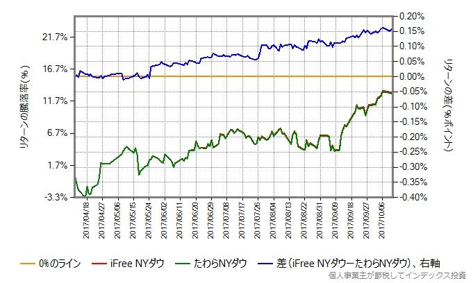 たわらNYの設定直後を避けた、2017年4月10日から第一期決算期間の最終日までの、iFree NYダウとの比較グラフ