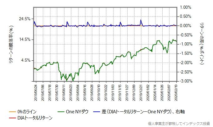 One NYダウとDIAトータルリターンの運用コストを増量したものとの比較グラフ