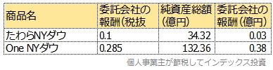 アセットマネジメントOneの売上表