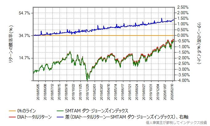 SMTAMダウ・ジョーンズ・インデックスとDIAトータルリターンとの比較グラフ